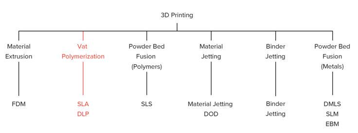 What Is the Advantages of SLA 3D Printing Technology?cid=301